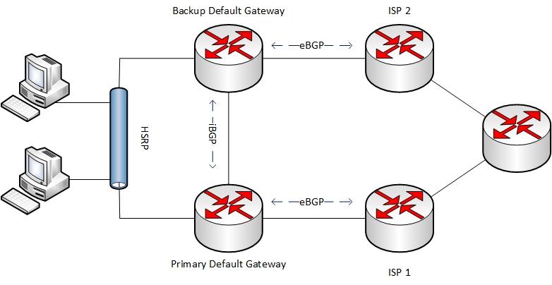 HSRP and BGP Network-Edge Design – Muhi's Blog
